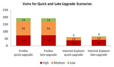 Firefox vs. Internet Explorer: opgeloste problemen