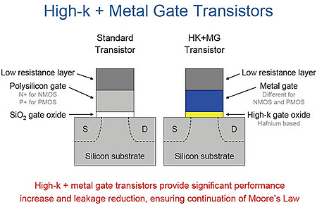 High-k / metal gate transistor