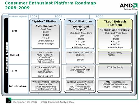 AMD consumer enthusiast platform roadmap - Spider, Leo