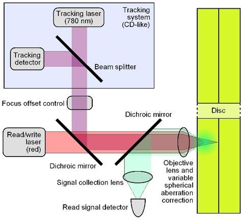 Schematische weergave van Teradisc-technologie