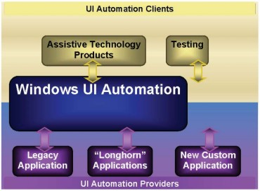 Microsfot UI Automation tools