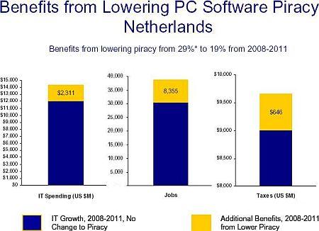 BSA: effecten verlaging softwarepiraterij van 29% naar 19%, 2008-2011