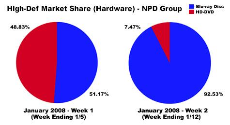 Verkoopcijfers hd-dvd- vs blu-ray-hardware