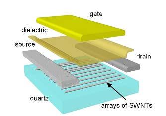 Transistor opgebouwd uit single-walled carbon nanotubes