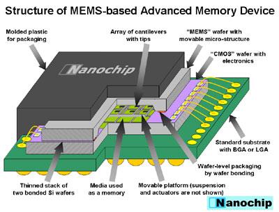 Nanochip ontwerp voor 100GB geheugenchip