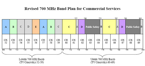 700MHz frequentieveiling VS