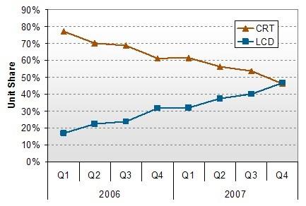 Grafiek crt- versus lcd-verkoop