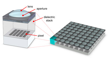 Multi-aperture beeldsensor 2 Standford University
