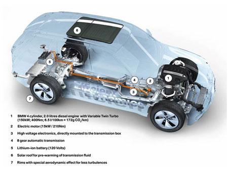 BMW X5-hybride techniek