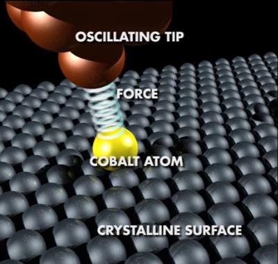 Atoomkrachtmicroscoop in actie op kobaltatoom