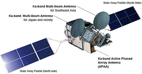 Kizuna-satelliet