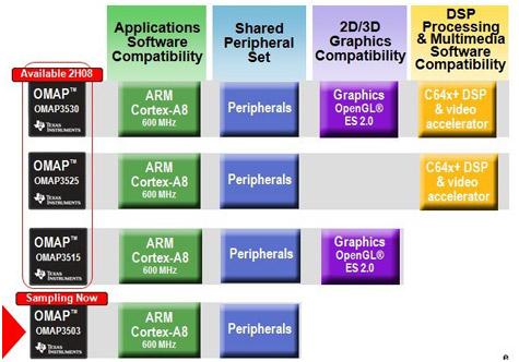 TI Omap3500-chiplijn voor mobieltjes