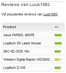 Productreviews lijstje van populaire reviews van user