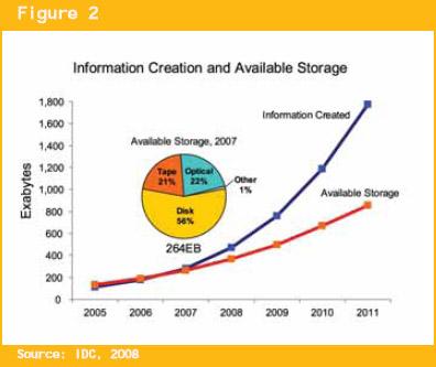 Digital Universe 2008