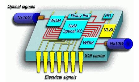 IBM Silicon nanophotonics