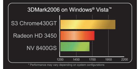 Prestaties van de S3 Chrome 430GT in 3dmark06 (bron: S3)