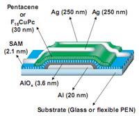 Organische thin film transistors