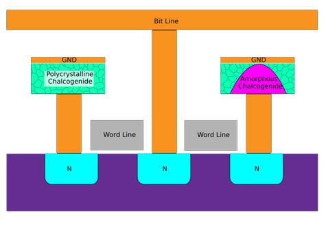 Structuur van phase change memory