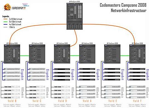 Codemasters Campzone 2008 netwerkinfrastructuur