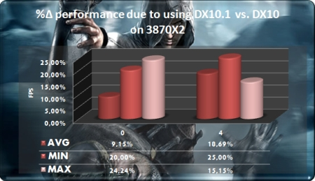 Radeon HD3870 x2 DX10.1 vs DX10