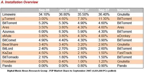 Marktaandelen van p2p-applicaties september 2006 - september 2007