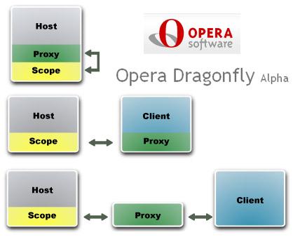 Opera Dragonfly