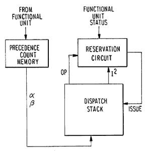 Cornell patent out-of-order instructies