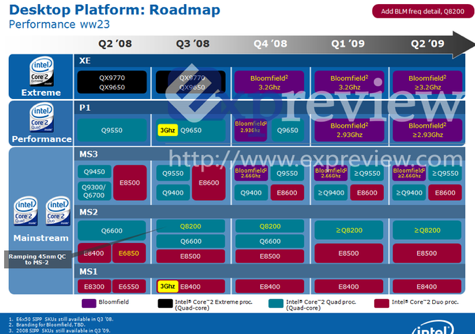 Roadmap Intel Q2-08 tot en met Q2-09