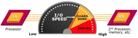 Schematische voorstelling guardband bij communicatiekanaal