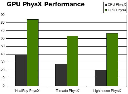 Benchmark Physx-mappack UT3