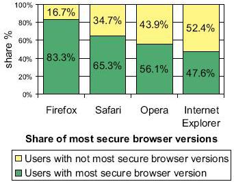 Verhoudingen tussen actuele en verouderde versies van diverse browsers