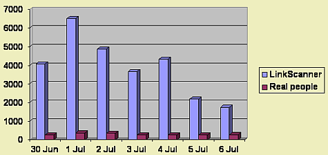 Linkscanner grafiek