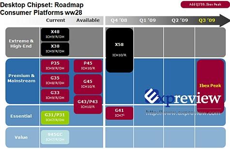 Intel chipset Ibex Peak