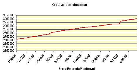 .nl domeinnamen groei