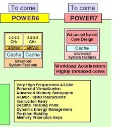 Power7 roadmap