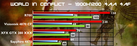 AMD Radeon HD 4870 X2 benchmarks