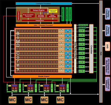 AMD RV770