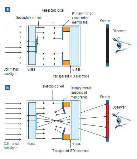 Telescopische pixel - Schema