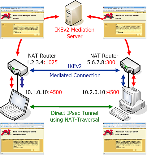 strongswan - IKEv2 Mediation Service for IPsec