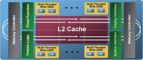 Intel Larrabee-architectuur