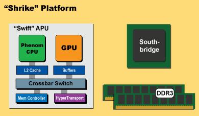 AMD Fusion Shrike