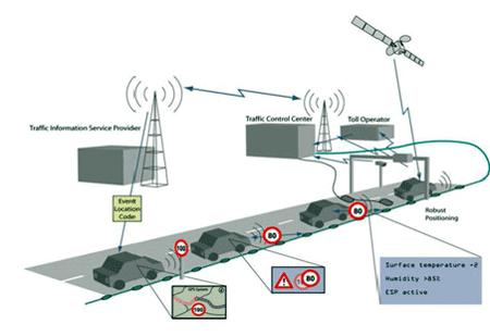 Voorstel EU voor frequenties verkeersveiligheid