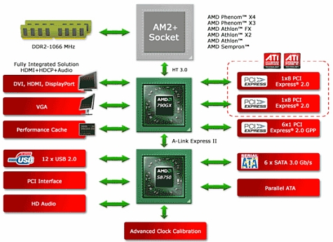 AMD 790GX diagram