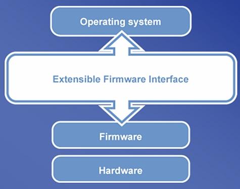 EFI diagram