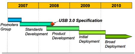 Usb 3.0 roadmap