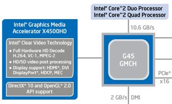 G45 24Hz-probleem