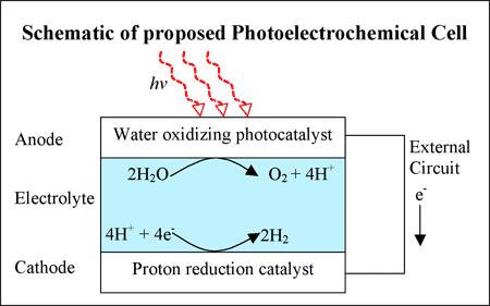 Schematische voorstelling waterstofcel