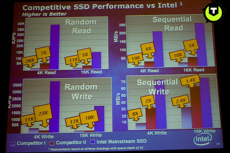 Intel ssd performance