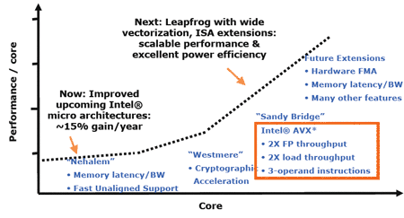 Intel instructieset roadmap