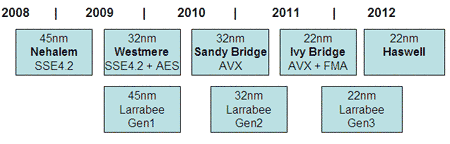 Intel core en Larrabee roadmap (schatting samengesteld door Tweakers.net)